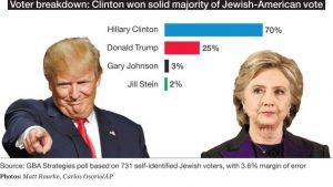 Répartition des votes juifs pour les deux candidats