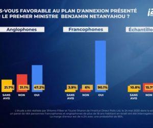 90,1% des francophones d'Israël favorables au plan de souveraineté